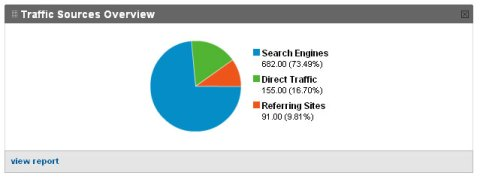 Traffic Sources Overview