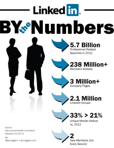 2013-LINKEDIN-BY-NUMBERS
