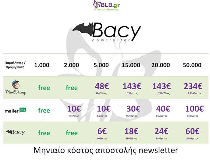 sygritikos_pinakas_bacy