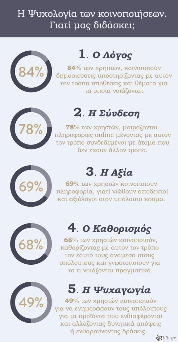 socialmedia_psychologysharing