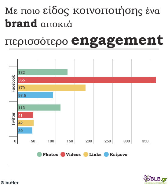 type-of-posts_brand-engagement