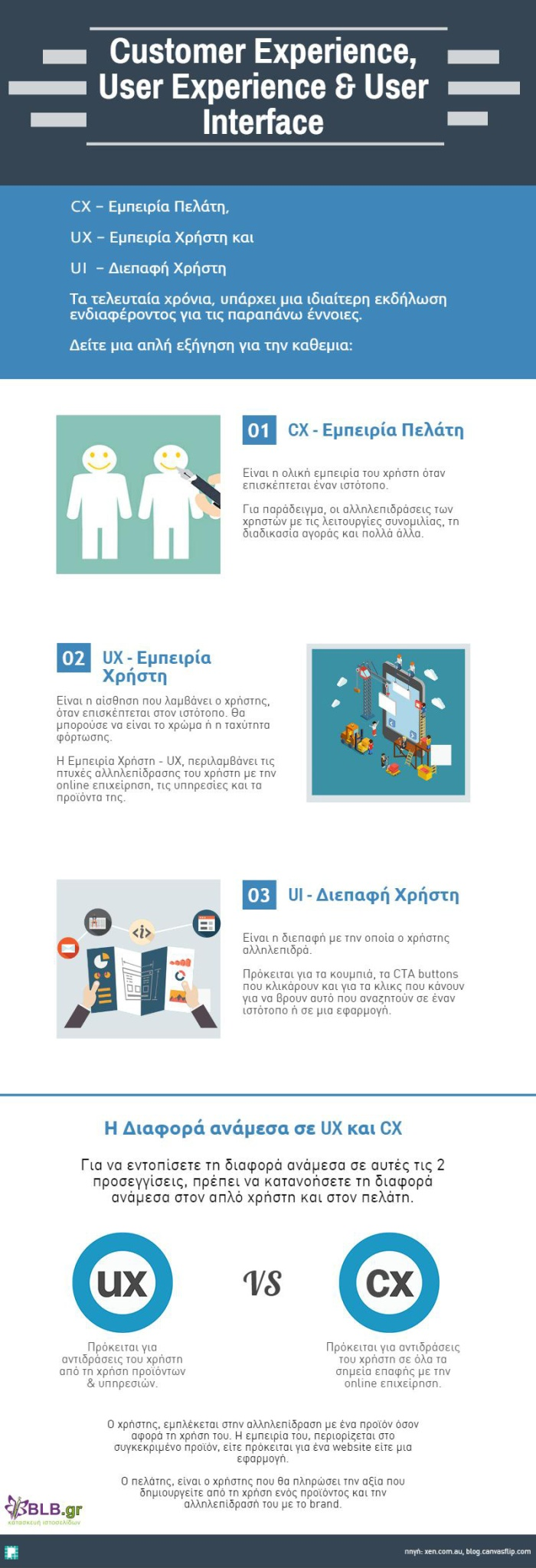 UX-CX-UI-infograph-blbgr
