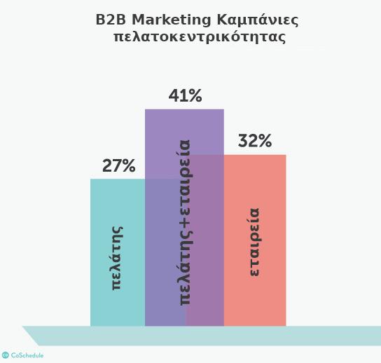 marketingcharts-customer-centric-content-marketing